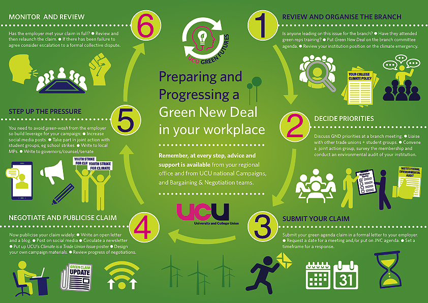 Green New Deal infographic