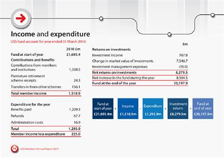 USS - income and expenditure 2009-10 : extract from the USS annual report 2009-10